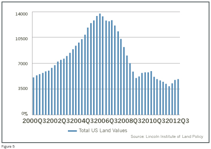 US_land_prices